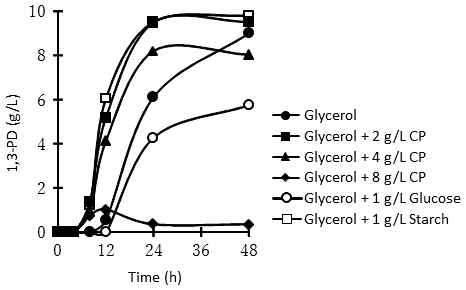 Fig. 1. Profiles of fermentative 1,3-PD production by C. butyricum I5-42 during batch fermentation on medium (containing 30 g/L glycerol) supplemented with CP at various concentrations.