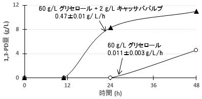 図2 キャッサバパルプ添加による1,3-PD生産能の向上