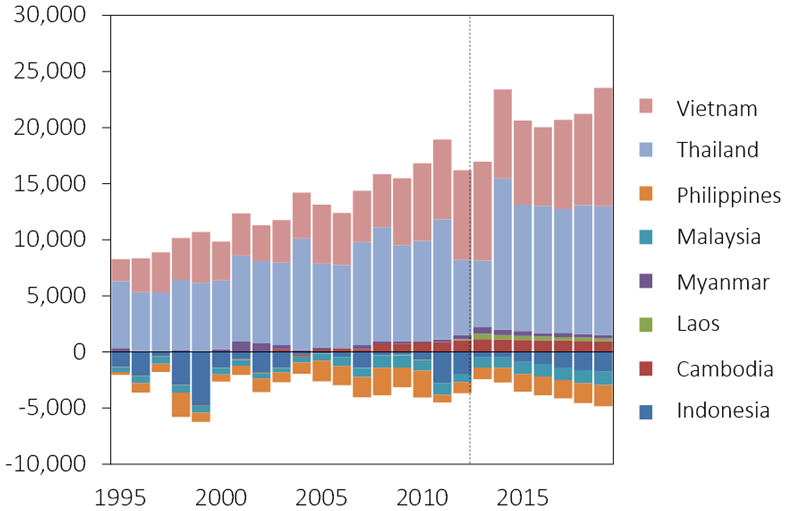 Fig. 3. Estimated surplus in rice supply (2012-2019) (1000t)