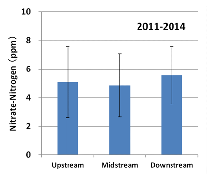 Fig. 2.  Nitrate-nitrogen content in shallow groundwater (Error bars indicate standard deviation)