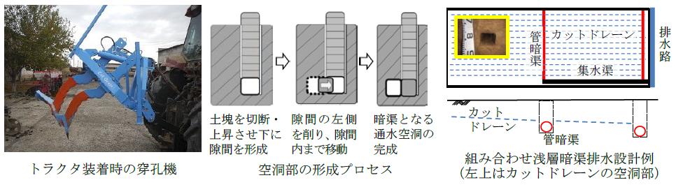 図1 技術マニュアルに用いた写真やイラストの例