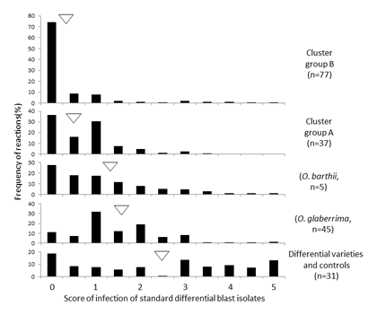 Fig. 1. Resistance of rice accessions from West Africa in each variety group.