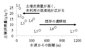 図2 試験圃場7地点の地形条件と土壌炭素量の変異