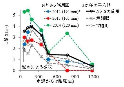 図3 圃場の地形条件と施肥処理がイネ収量に及ぼす効果