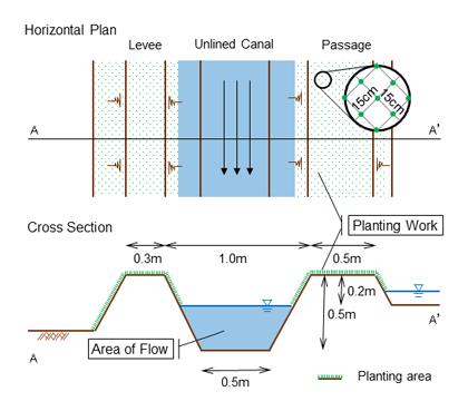 Fig. 1. Standard design of the reinforcement technology