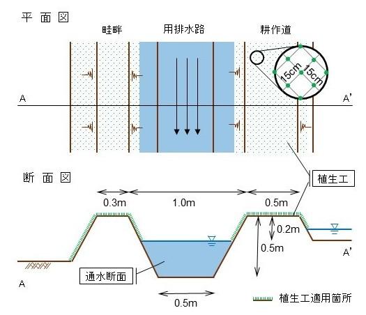 図1 植生工の標準図