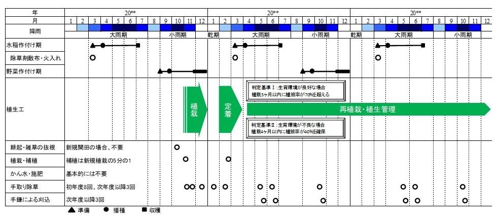 図3 水田水利施設への植生工の施工工程と維持管理計画の例