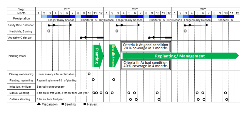 Fig. 4. An example of a construction schedule and maintenance plan for this technology