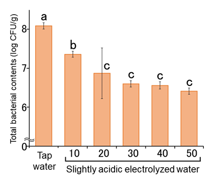Fig. 3. Total bacterial counts on broccoli sprouts treated with slightly acidic electrolyzed water.