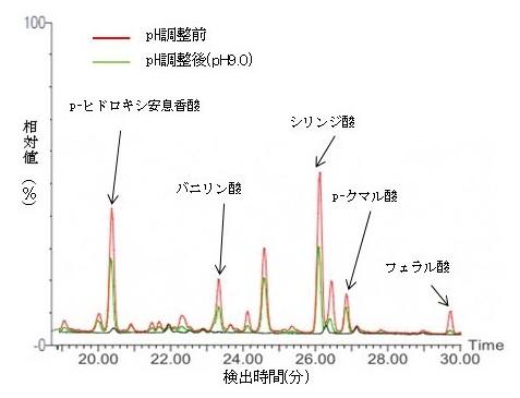 図2 GC/MSによるpH調整による樹液中の成分の変化