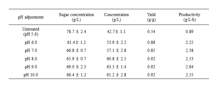 Table 1. Lactic acid production from oil palm sap pretreated using acidic and alkaline precipitation by Bacillus coagulans strain 191