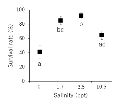 Fig. 2. Survival rates of larvae during the free-swimming zoea larval stages when reared at 4 different (0-10.5 ppt) salinities. The results are expressed as the mean ± SE of 23 replicates.