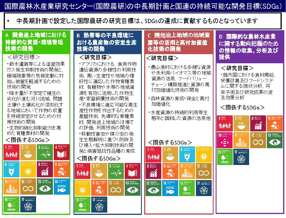国際農研の中長期計画と国連の持続可能な開発目標(SDGs)
