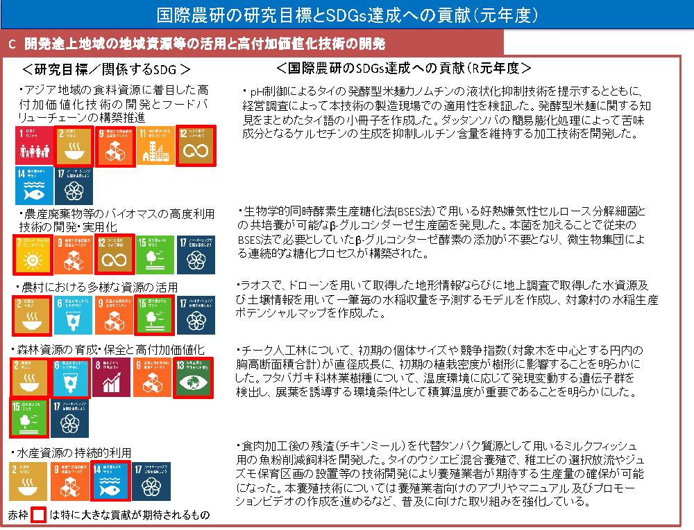 C 開発途上地域の地域資源等の活用と高付加価値化技術の開発