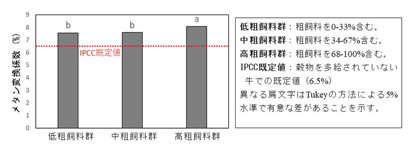 図1 粗飼料比率(乾物ベース)別のメタン変換係数