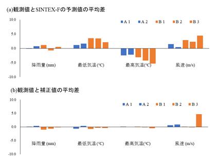 図1 統計的ダウンスケーリングによる気象データのバイアス補正効果