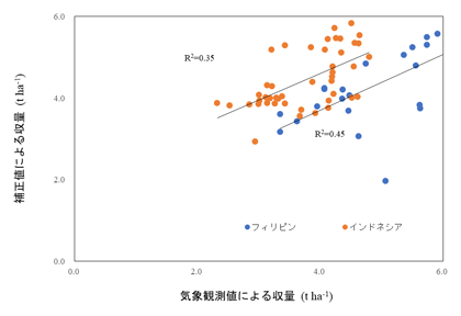 図3 補正値を作物モデルに用いた場合の予測収量の精度