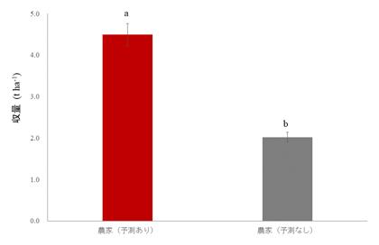 図4 最適播種期の予測による農家収量の改善