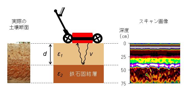 図1 地中レーダーによる鉄石固結層の検出(模式図)