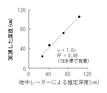 図2 地中レーダーで推定した鉄石固結層の出現深度と実測値との関係