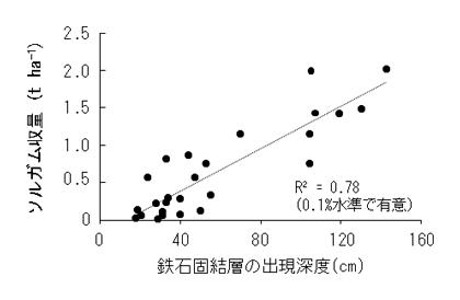 図3 鉄石固結層の出現深度と慣行法(無施肥)でのソルガム収量との関係