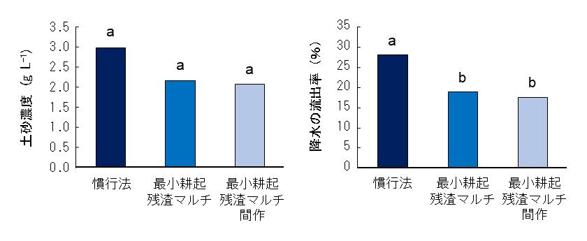 図1 各処理における土砂濃度(左)と降水の流出率(右)