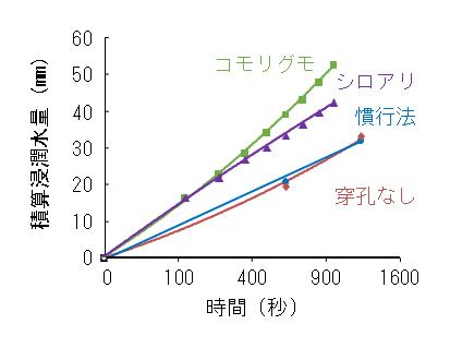 図2 処理および場所による透水性の違い