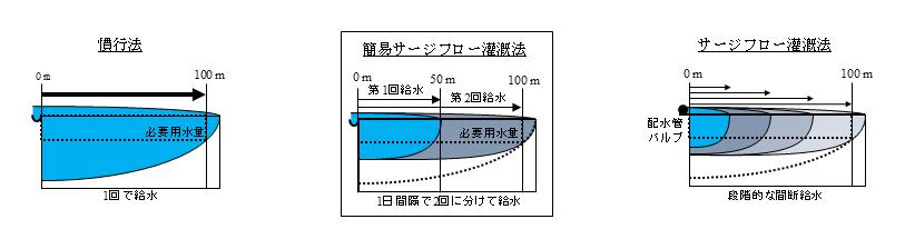 図1 簡易サージフロー灌漑法と従来法の比較