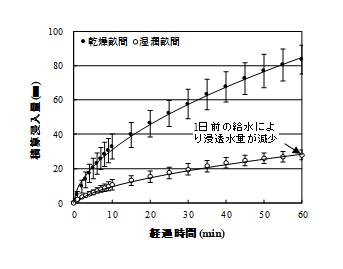 図2 乾燥及び湿潤状態の畝間への浸透水量