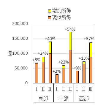 図2 作付体系の最適化による所得増大効果