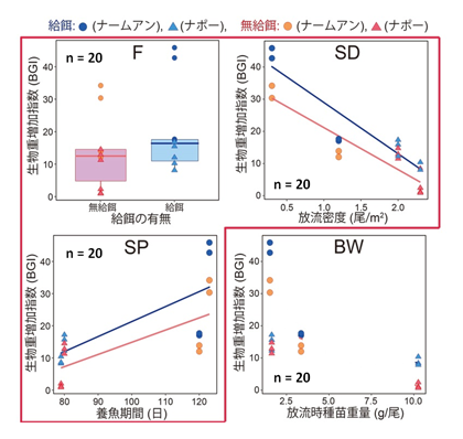 図2 養魚生産性(BGI)に影響すると想定された要因