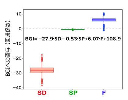 図3 放流密度、養魚期間、給餌の有無が養魚生産性(BGI)に与える影響の評価