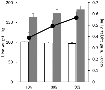 Fig. 1. Initial (□) and final (■) live weight, and daily weight gain (●) of Thai native cattle fed fermented total mixed ration containing 10, 30 and 50% of cassava pulp (dry matter basis). Daily weight gain linearly increased with increasing cassava pulp