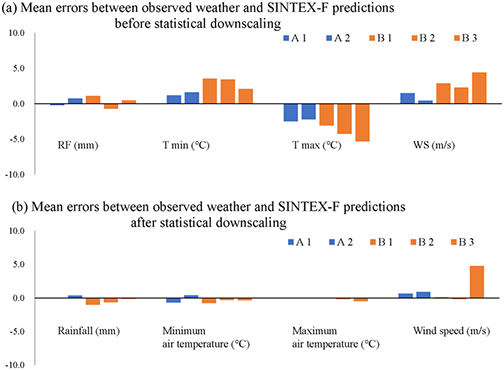 Fig. 1. Statistical downscaling for bias correction of SINTEX-F predictions. A1, A2: Sites in the Philippines; B1, B2, B3: Sites in Indonesia