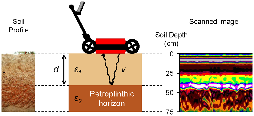 Fig. 1. Schematic diagram of the detection of the petroplinthic horizon