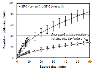 Fig. 2. Infiltration of water into the dry/wet furrow