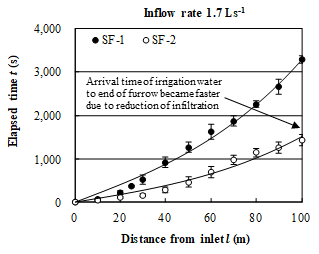 Fig. 3. Arrival times of irrigation water to each point along the furrow
