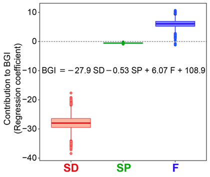 Fig. 3. Evaluation of the contribution of selected parameters