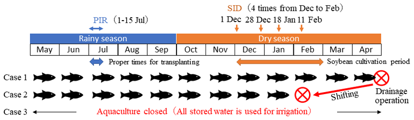 Fig. 3. Water management utilizing the reservoirs constructed for aquaculture