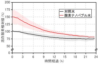 図2 実験2の表面水中の溶存酸素の推移