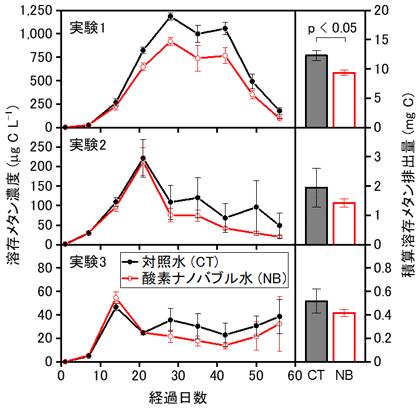 図3 各実験における溶存メタン濃度の推移(左)と積算排出量(右)