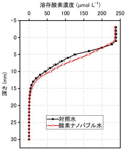 図4 実験2の35日目の土壌浅層における溶存酸素プロファイル