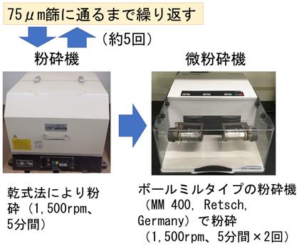 図1 ナノ加工の工程