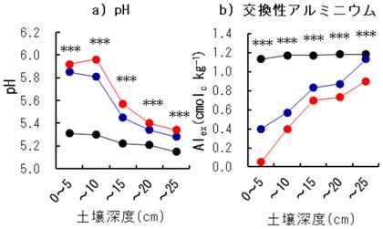 図2 ナノ加工石灰の移動に伴う土壌化学成分の変化