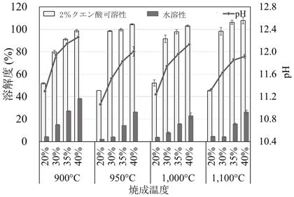 図1 炭酸カリウム添加焼成におけるカリウム配合比と焼成温度が焼成物の溶解度およびpHにおよぼす影響