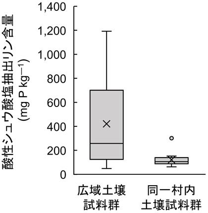 図1 酸性シュウ酸塩抽出リン含量の空間変動