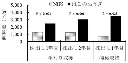 図3 「はるのおうぎ」の萌芽茎数