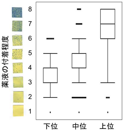 図1 背負式散布機を用いた殺虫剤散布によるイネ植物体への薬液の付着程度