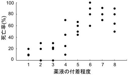 図2 薬液の付着程度を変えたイネにおける24時間後のトビイロウンカ雌成虫の死亡率