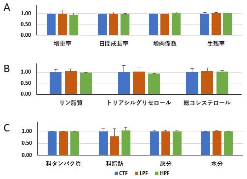 図2 ミルクフィッシュの成長、収穫時の品質に及ぼす実験飼料の効果